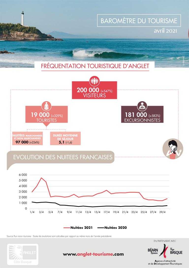 Baromètre du tourisme